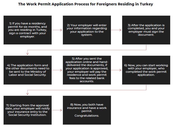 كيف تحصل على تصريح عمل في تركيا ؟ 5